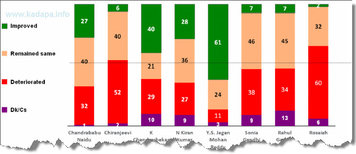 Leader Ship Improvement during last 1 year
